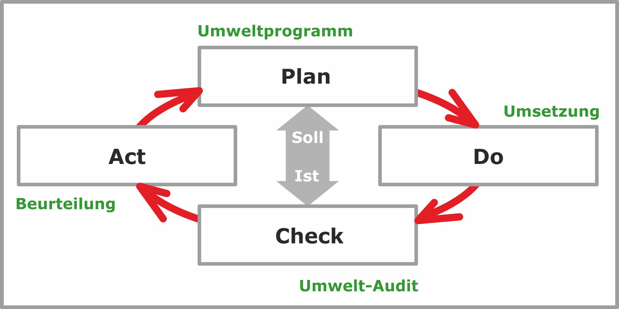 Schema PDCA-Zyklus